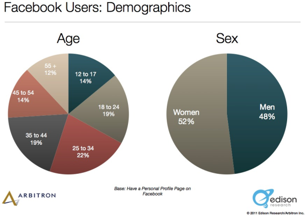 Facebook Demographic Statistics resized 600