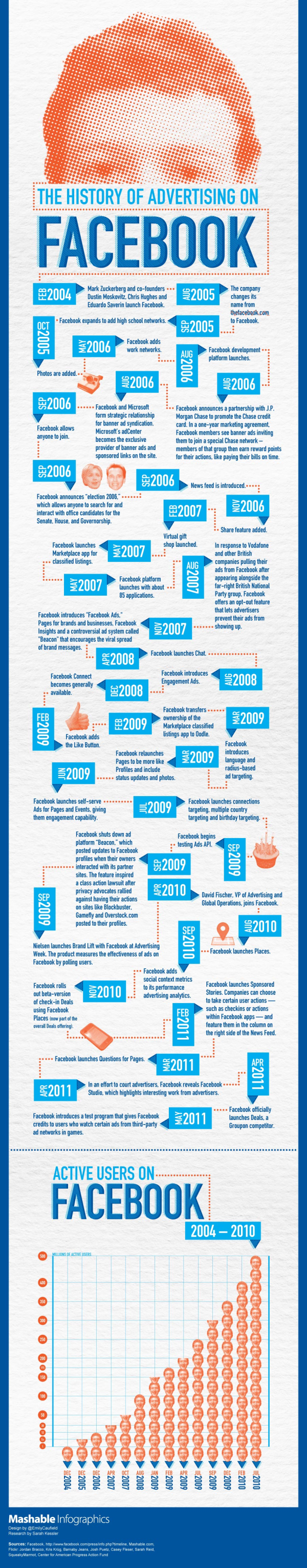 facebook advertising mashable infographic 902 resized 600