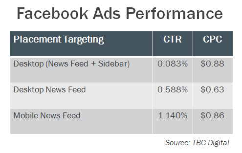 fb ads performance v2