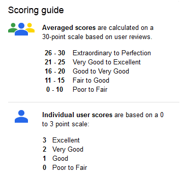 google reviews scoring guide resized 600
