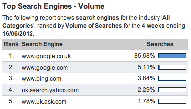 hitwise uk seo data