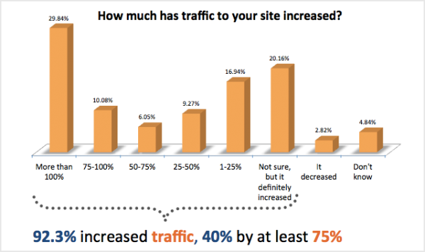 how much has traffic to your site increased resized 600