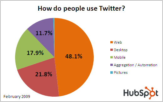 application usage on twitter