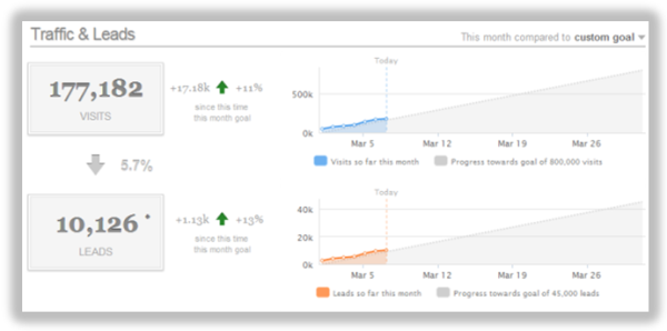 hubspot dashboard waterfall resized 600