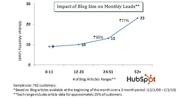 Impact of Blog Size on Leads