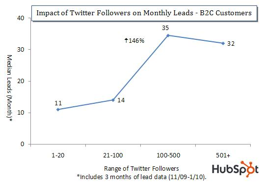 Twitter Follower Impact on Leads