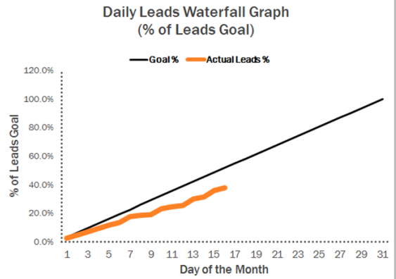 leads waterfall graph