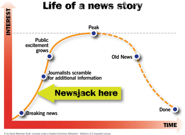 newsjacking link building