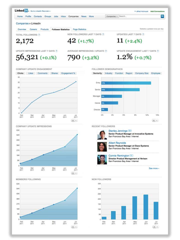 linkedin follower statistics resized 600