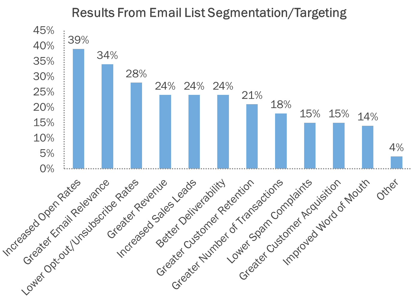 list segmentation for emails