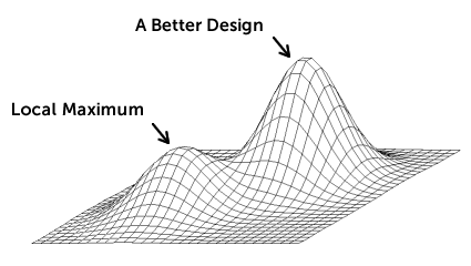 local maximum in ab testing2