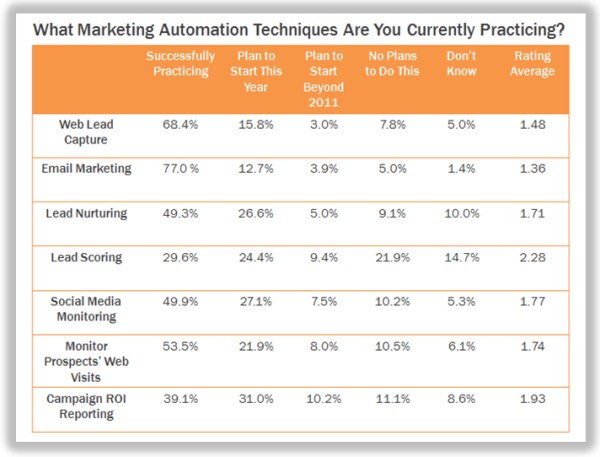 marketing automation techniquesb resized 600
