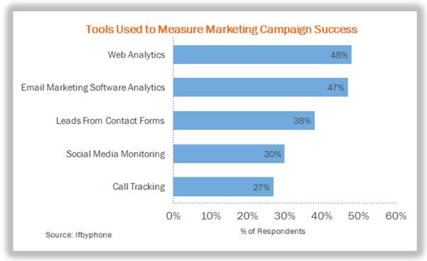 Measurement of advertising effectiveness across different media media essay
