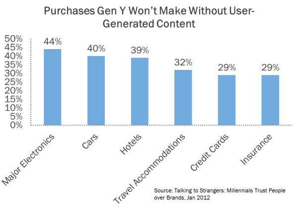 millennial purchases based on ugc resized 600