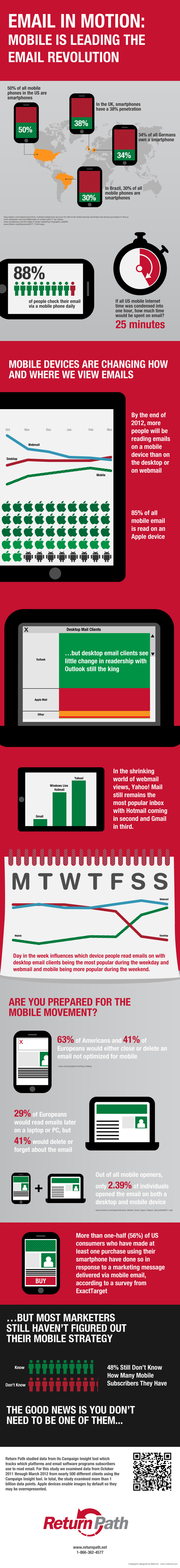 mobile email stats infographic