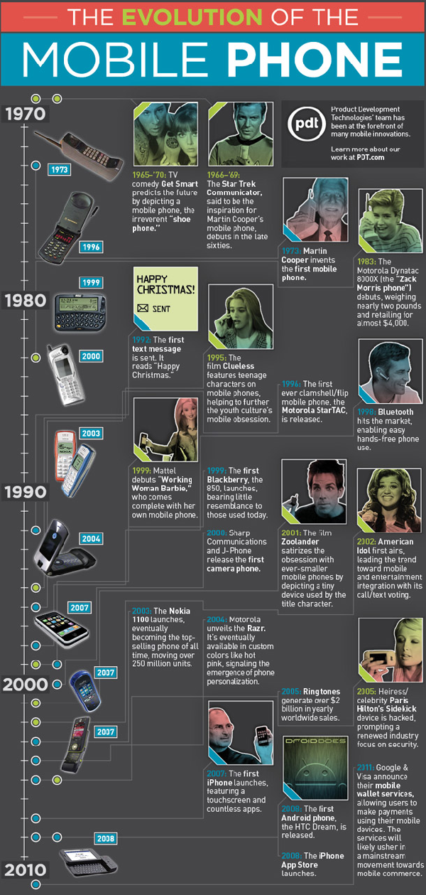 Mobile Phone Evolution Infographic resized 600