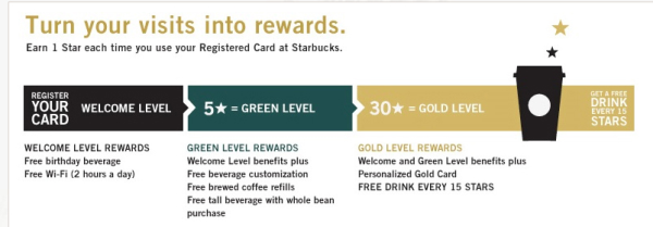 MyStarbucksRewards Overview resized 600