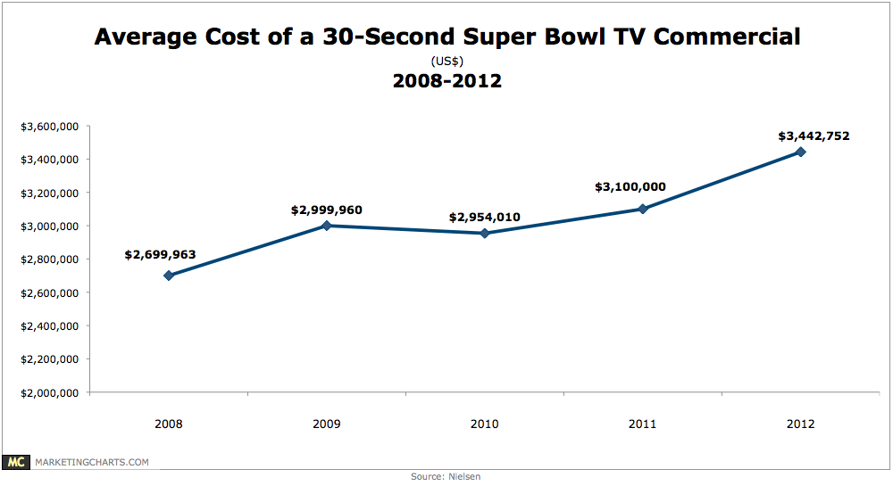 Nielsen Average Cost Super Bowl Ad 2008 2012 Jan2013