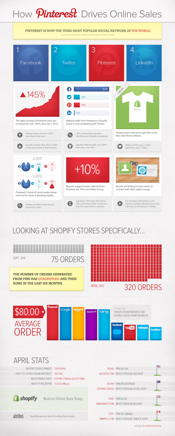 pinterest shopify infographic resized 600