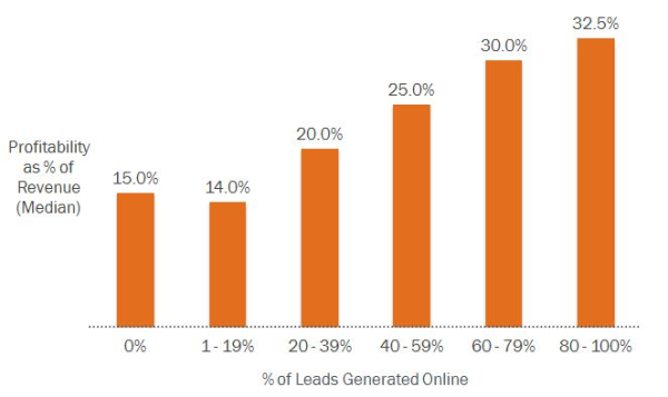 Profitability and Online Leads resized 600