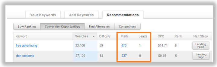 profitable keywords