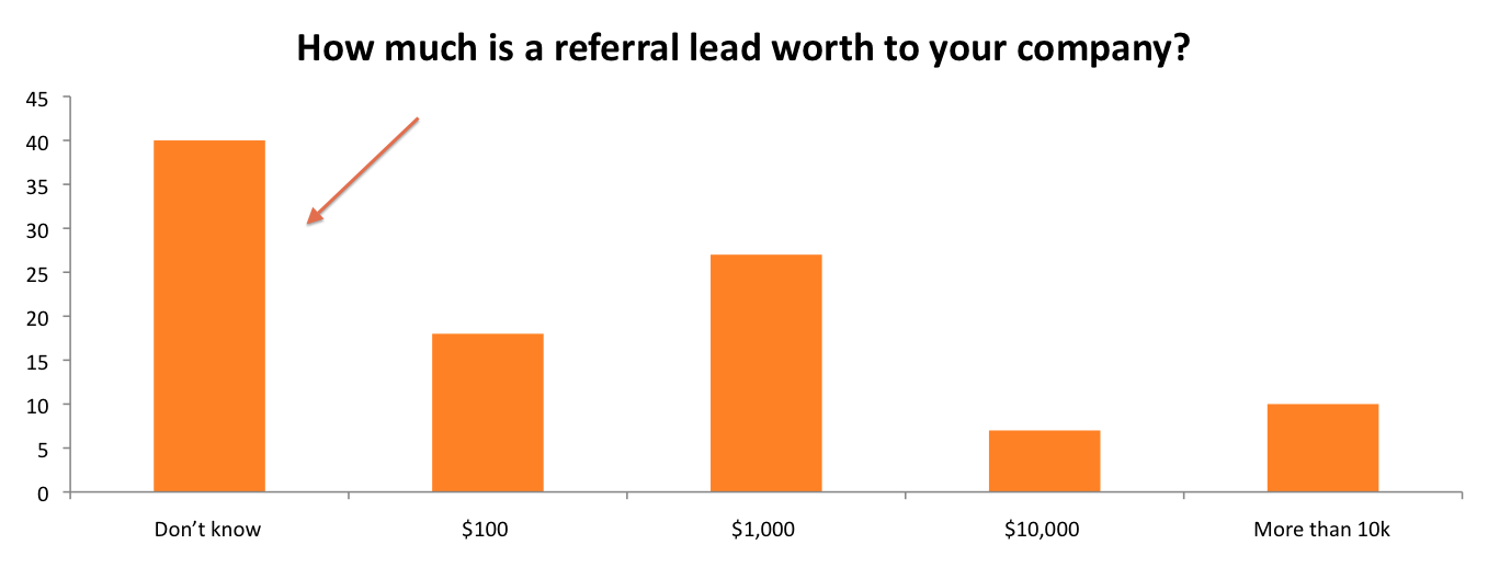 Cost of Referral Lead
