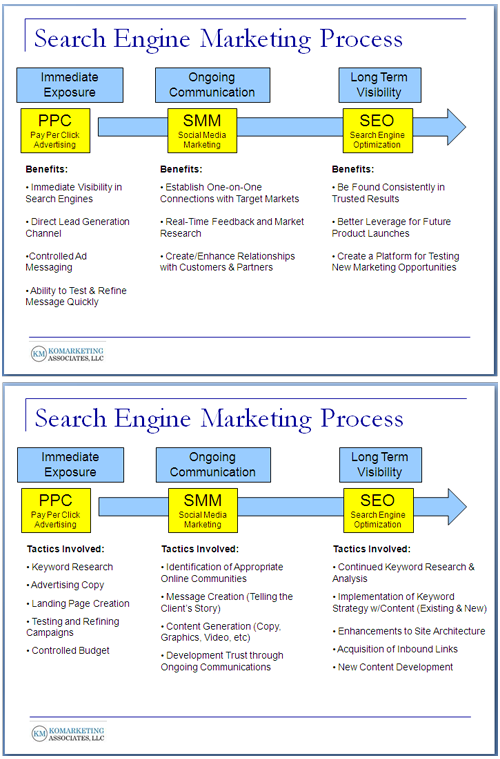 search engine marketing process 1 resized 600