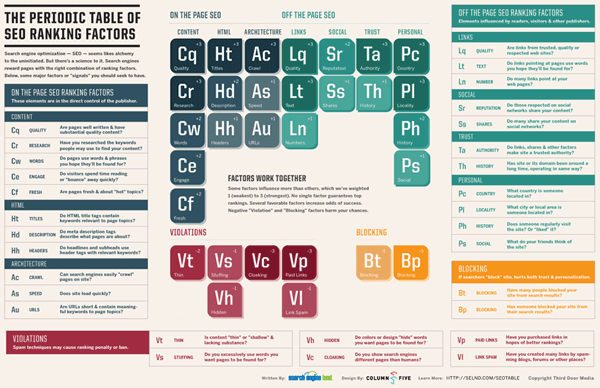 SearchEngineLand Periodic Table of SEO medium 600x388 resized 600