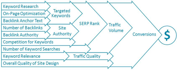 seo diagram3 resized 600