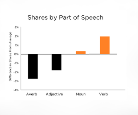 shares by part of speech