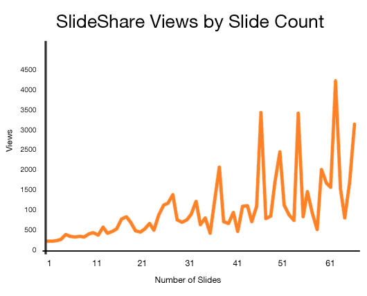 SlideShare Views