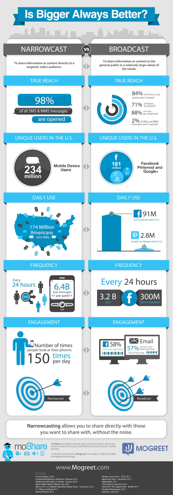 sms infographic resized 600