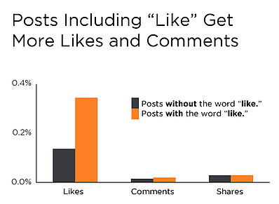 new facebook data proves social ctas lead to more comments likes share. Black Bedroom Furniture Sets. Home Design Ideas