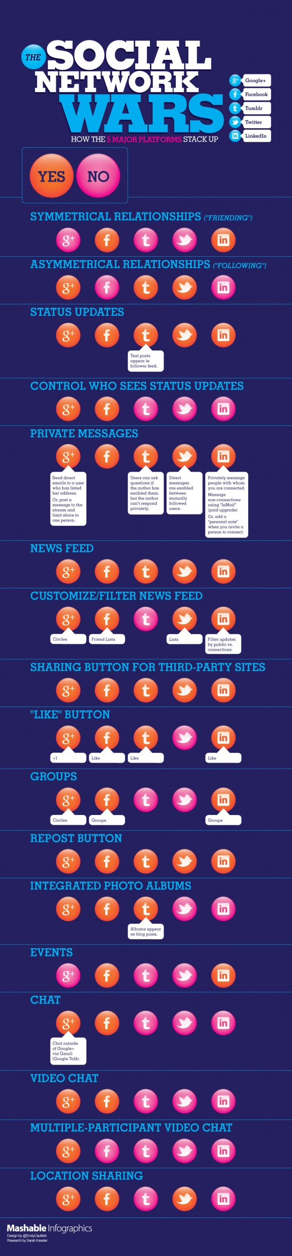social network comparison mashable infographics resized 600