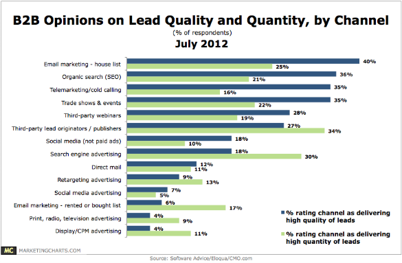 SoftwareAdvice B2B Lead Quality Quantity by Channel Dec20121