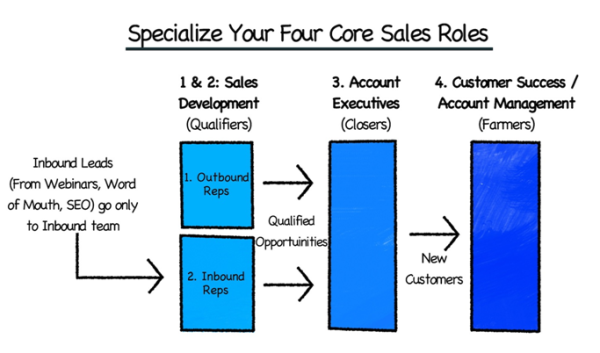 specialized sales roles resized 600