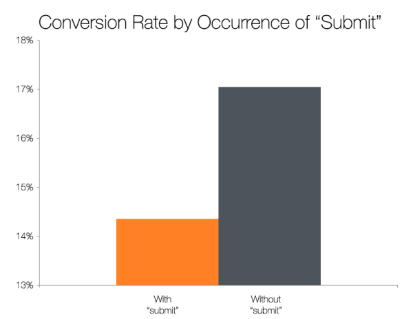 Conversion Rates With Forms Using A Submit Button [CHART]