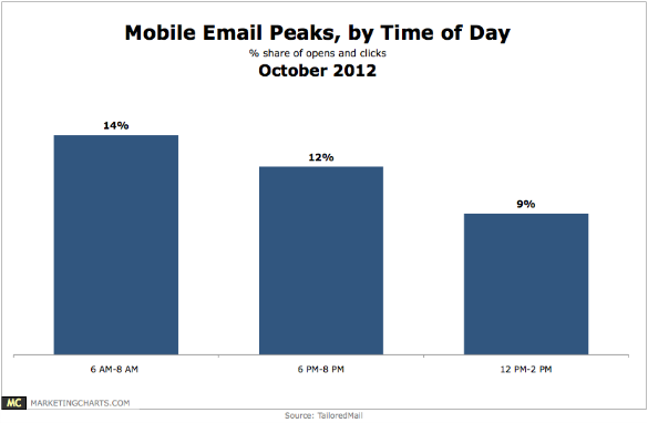 TailoredMail Mobile Email Peaks Time of Day Oct2012