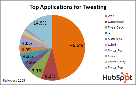 twitter usage stats by application