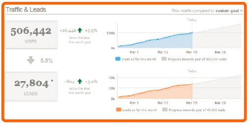 Sales Target Sheet Excel Sales Lead Sheet