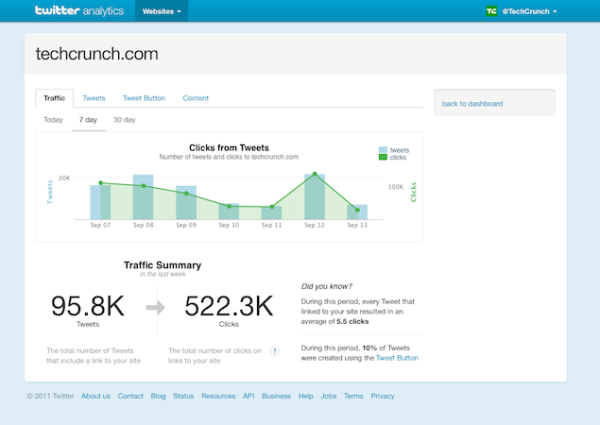 twitter web analytics resized 600