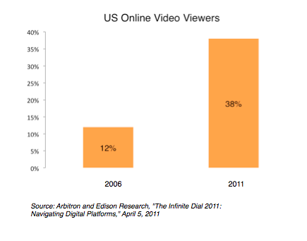 us online video viewers