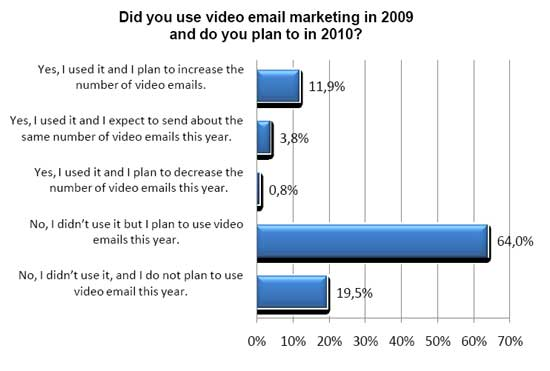Video Email Marketing trend resized 600