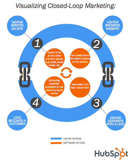 visualizing closed loop marketing hubspot resized 600