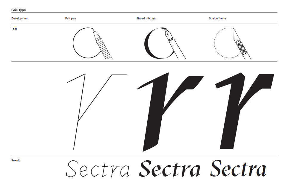 gt-sectra