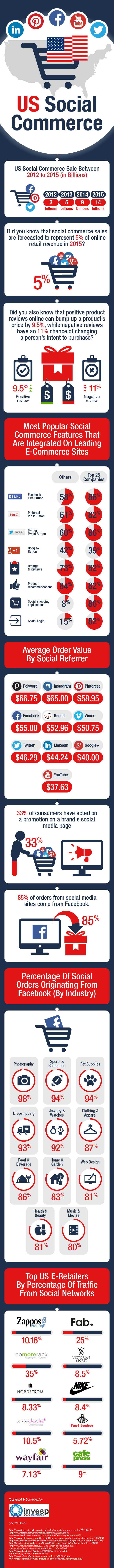 US Social Commerce - Statistics and Trends