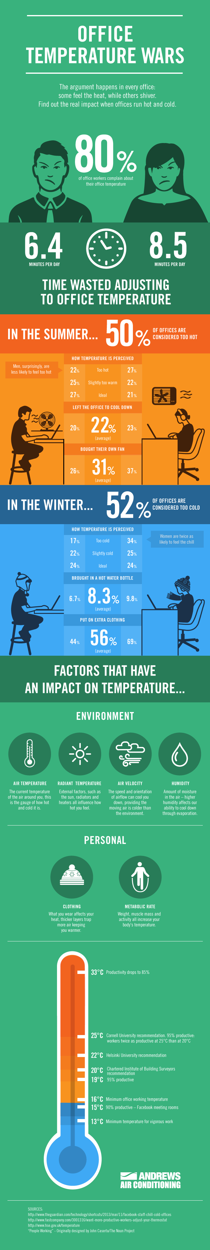 office-temperature-infographic