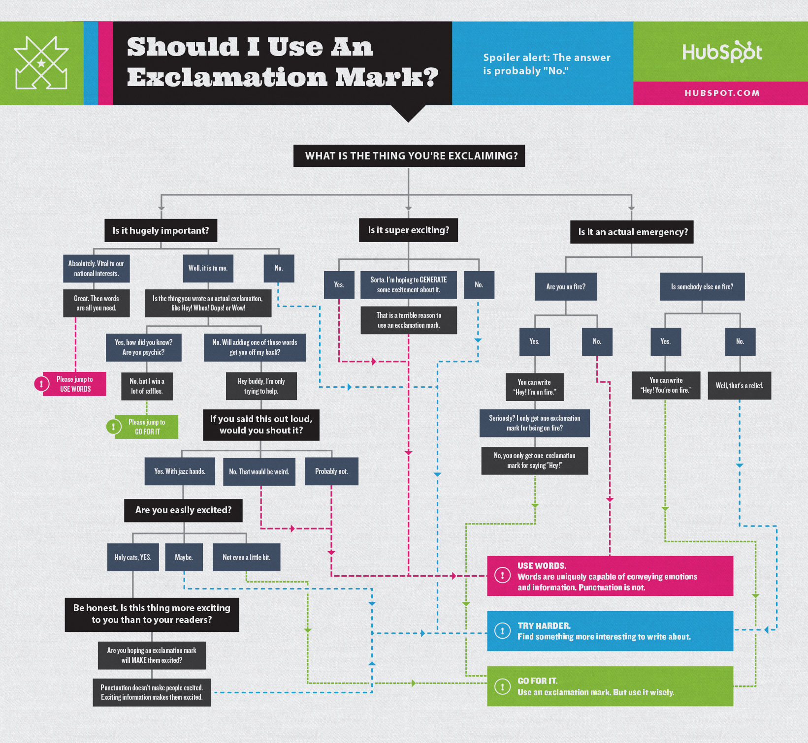 Do you really need that exclamation point flowchart workflow2b nvjuhfo Choice Image