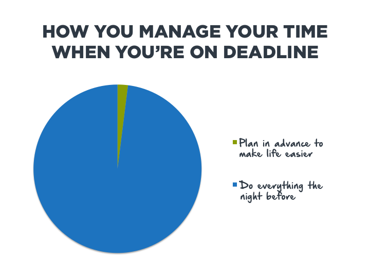 How You Manage Your Time When You're On Deadline