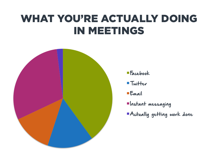 What You're Actually Doing in Meetings